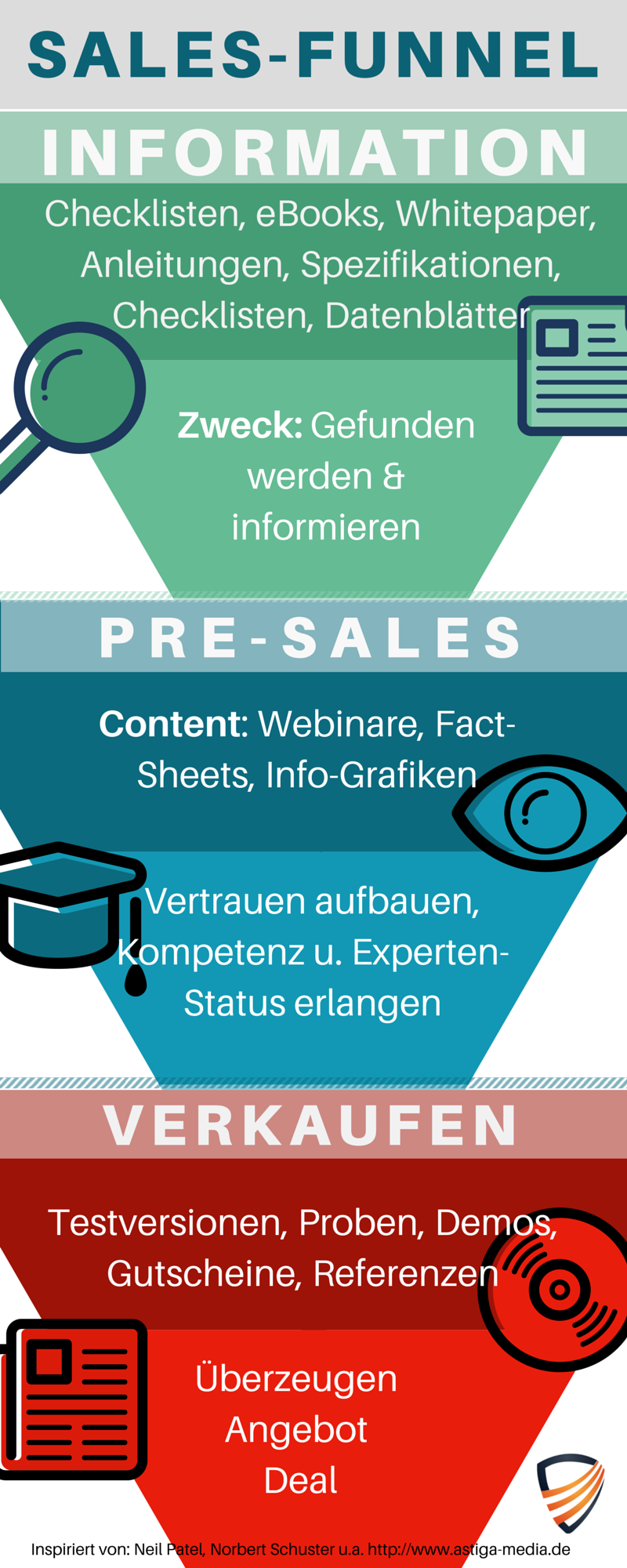 So funktioniert der Sales-Funnel
