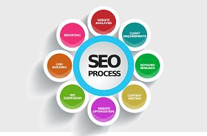 Online Marketing – diese Themen gehören dazu
