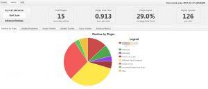 Ergebnis aus P3-Profiler - Die Basis für schnelleres WordPress
